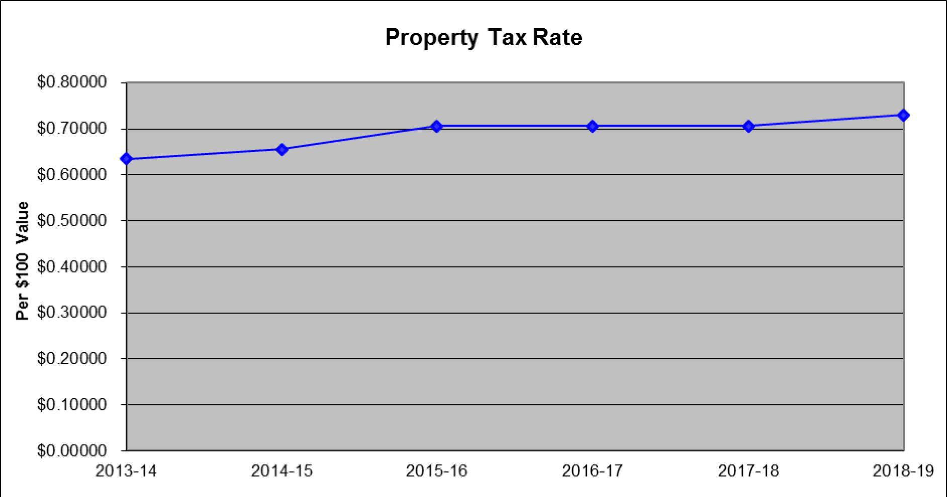 Property Tax Rate Chart 2019